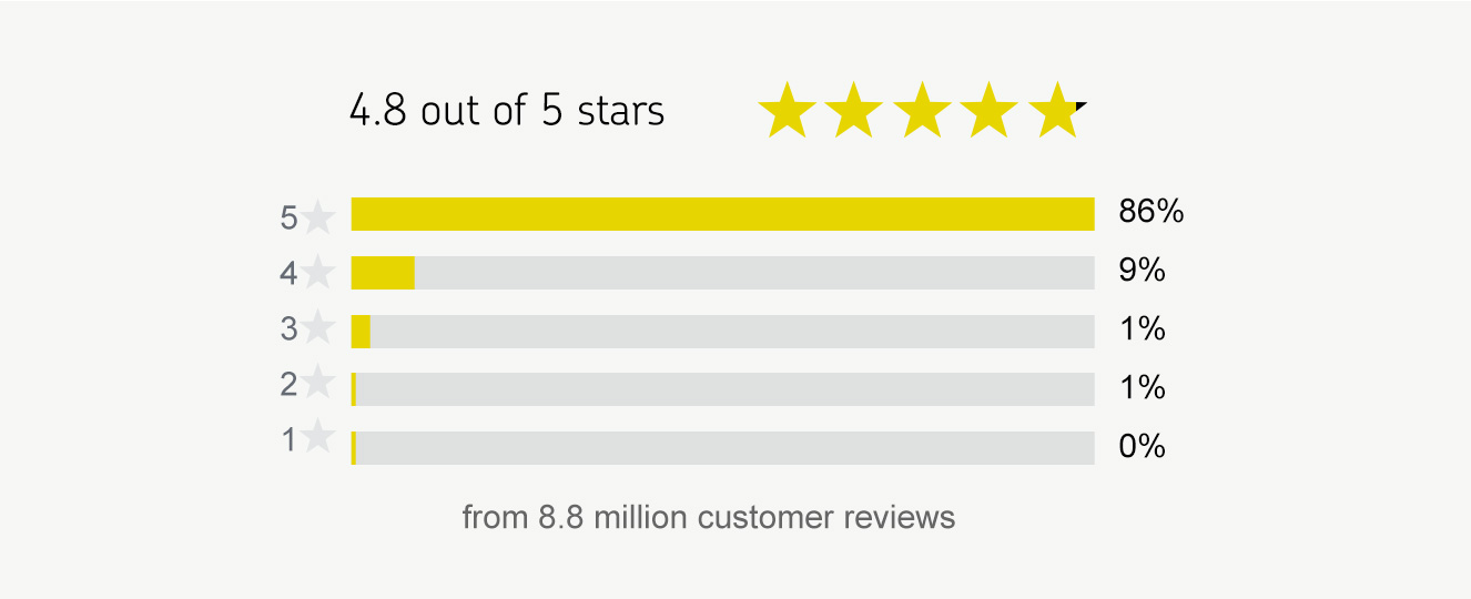 Asurion Customer Ratings & Reviews