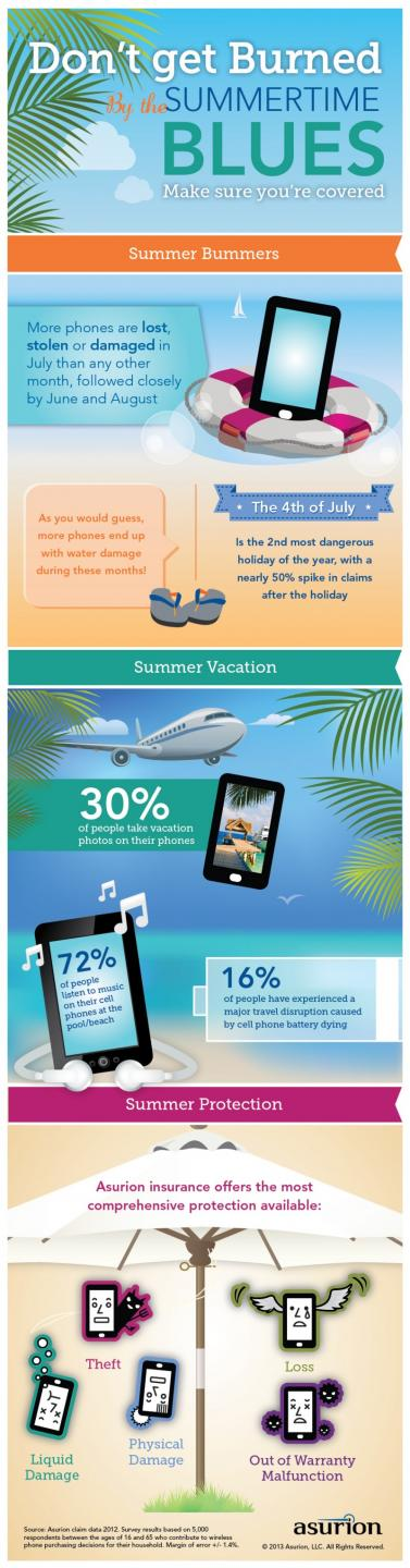 Asurion_Summer_Infographic_Final-800x3049