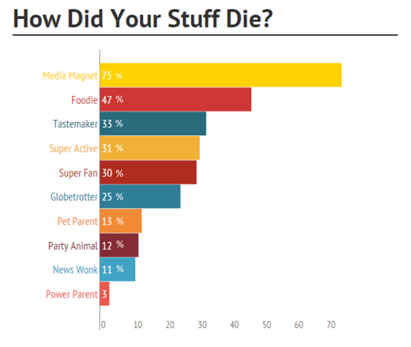 How It Died Chart