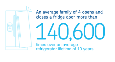An Average Family Of 4 Opens And Closes Their Refrigerator Door More Than 140 600 Times Over This Liance S Lifetime 10 Years