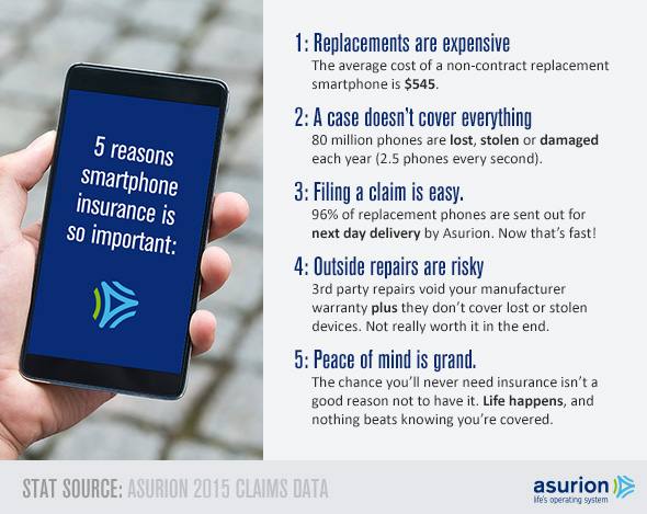 Cell Phone Insurance is worth it