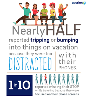 Nearly half of Americans are distracted while on vacation