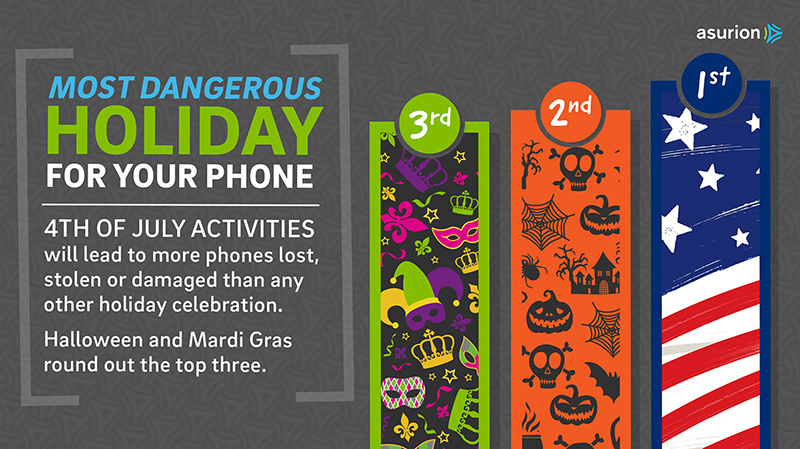 Most dangerous holiday for your phone