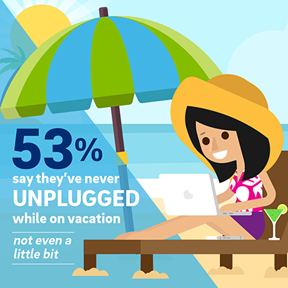 Americans Don't Unplug on Vacation