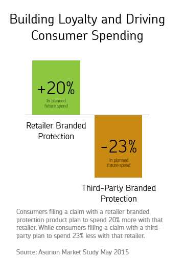 Building Loyalty and Driving Consumer Spending