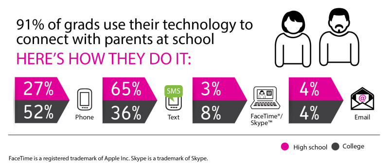 Tech and Parents