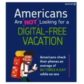 Americans are not looking for a digital-free vacation