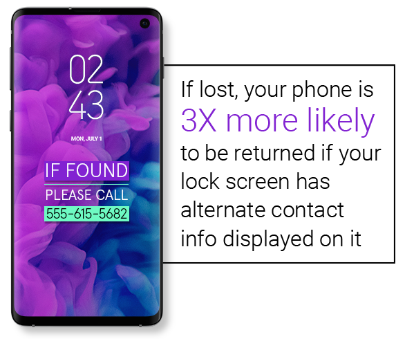 if lost, your phone is 3X more likely to be returned if your lock screen has alternative contact info displayed on it