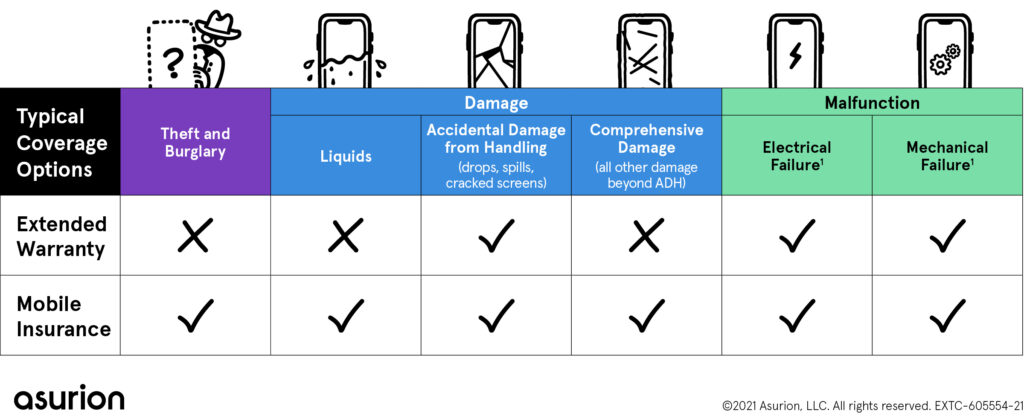 Compare extended warranty and phone insurance - Asurion